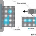 Multimaterial 3D-Druck Aerosint