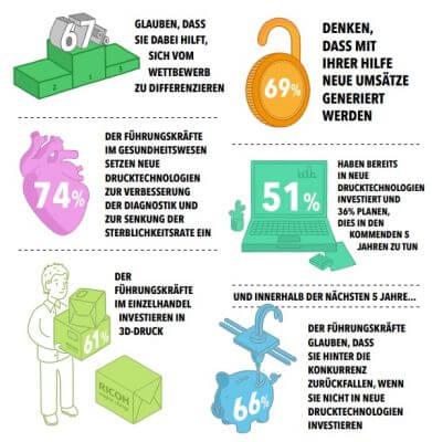 Infografik zum Studienergebnis