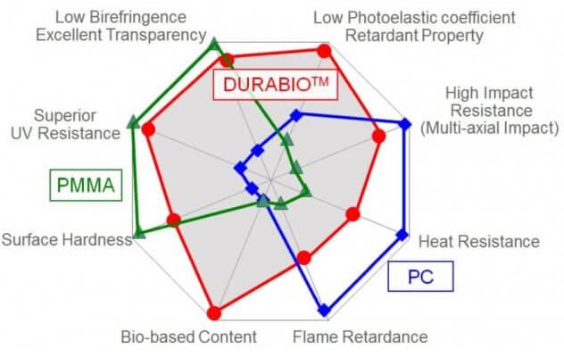 Durabio 3D-Druck-Material