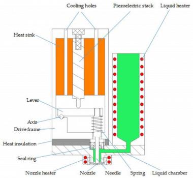 Struktur des Jet-3D-Druckers