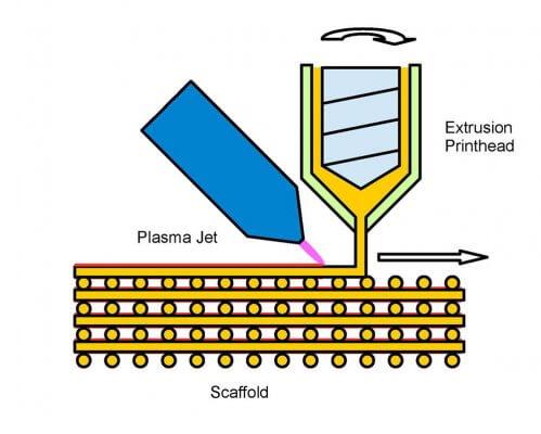 Abbildung wie der Plasmastrahl arbeitet
