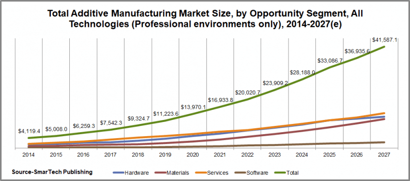 Entwicklung 3D-Druckmarkt