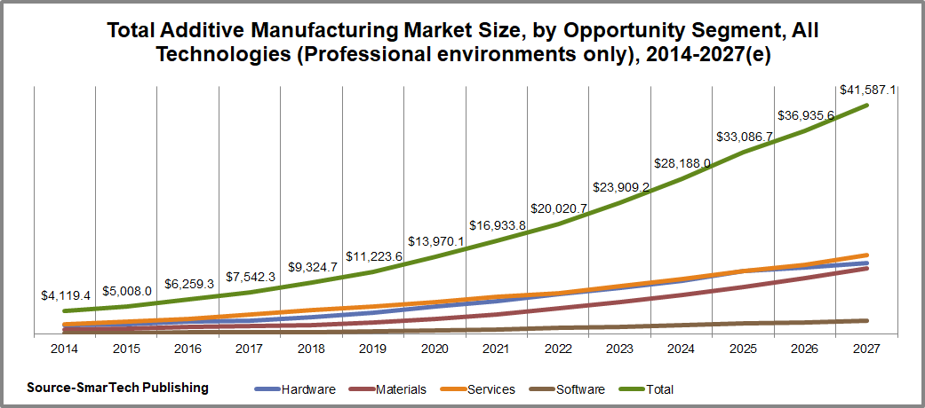 Zahlen von SmarTech Publishing