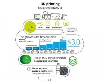 3D-Druck Zahlen grafisch dargestellt