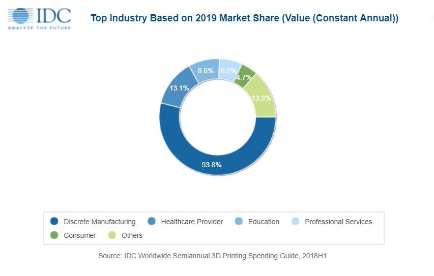 IDC erwartet 2019 starkes Wachstum bei 3D-Druckern und 3D-Scannern