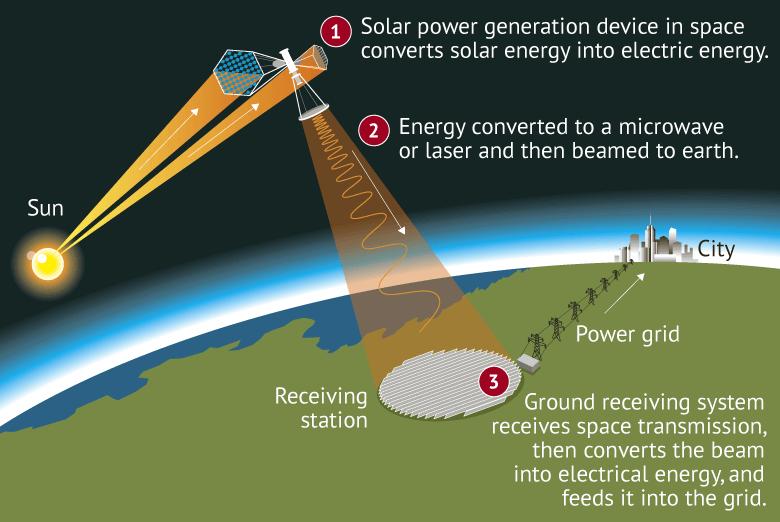 Weltraum Solarstation mit Empfänger auf der Erde