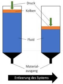 Schematische Darstellung eines Zeit-Druck-Systems