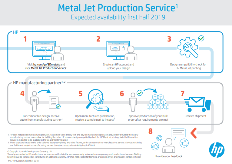 Infografik Metal Jet Production Service