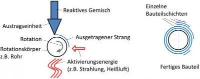 Rotativ additive Fertigung mit reaktivem Gemisch