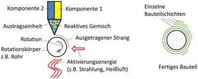 Rotativ additiv mit zwei Einzelkomponenten