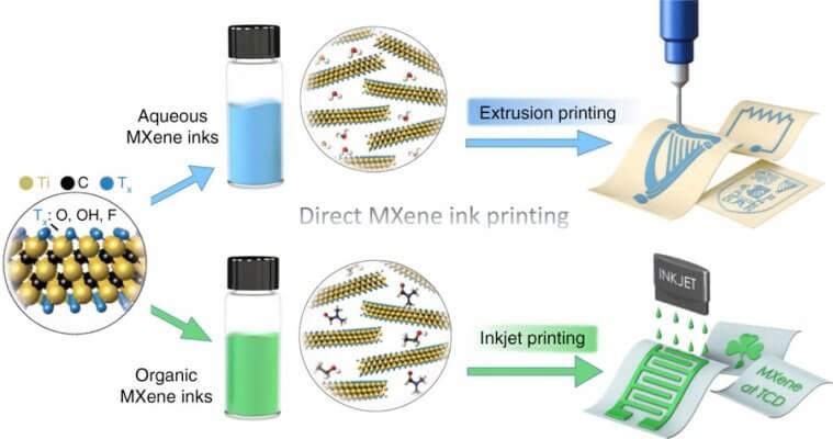 3D-Druck mit MXene