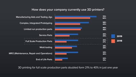 """Grafik zur Frage """"Wie nutzen Unternehmen den 3D-Druck?"""""""