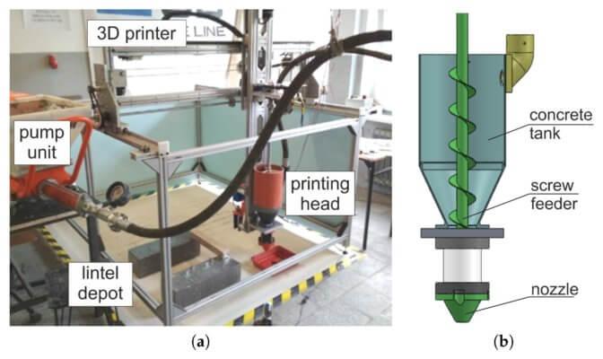 Aufbau des 3D-Drucks