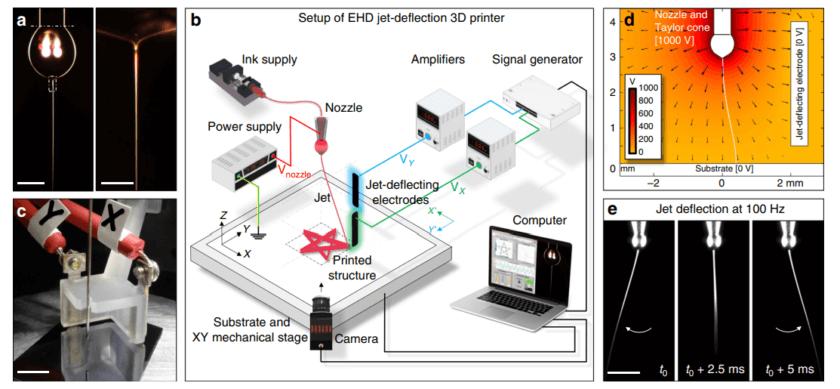 Schema eines EHD-3D-Druckers mit Jet-Ablenkelektroden