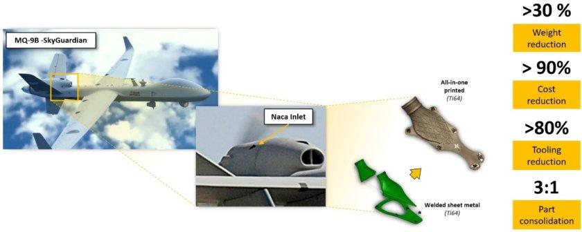 Grafik zum NACA-Einlass im UAF