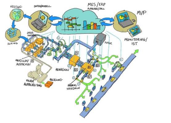 Schematische Darstellung einer Laser-Sinter-Produktionslinie