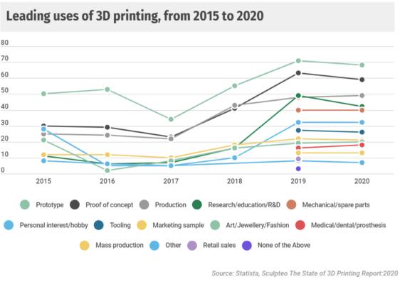 Grafik Anwendungsbereiche für 3D-Druck, 2015-2020