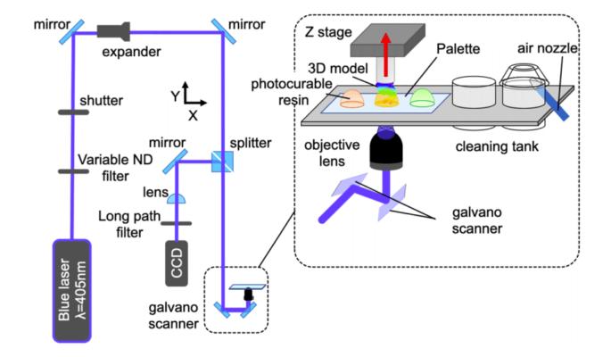 Grafische Darstellung des Verfahrens