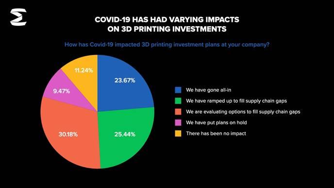 Studie von Essentium Grafik zu COVID-19