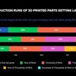Grafik zur 3D-Druck-Studie