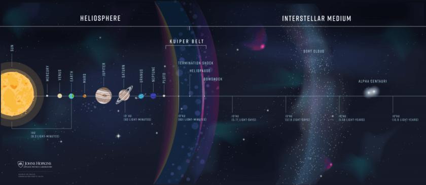 Sonnensystem - Interstellarer Raum