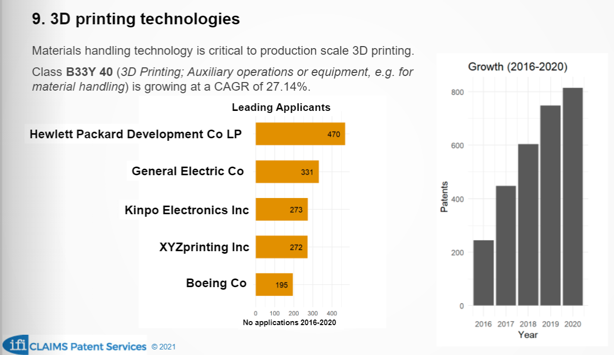 Übersicht der 5 wichtigsten Anmelder von Patenten