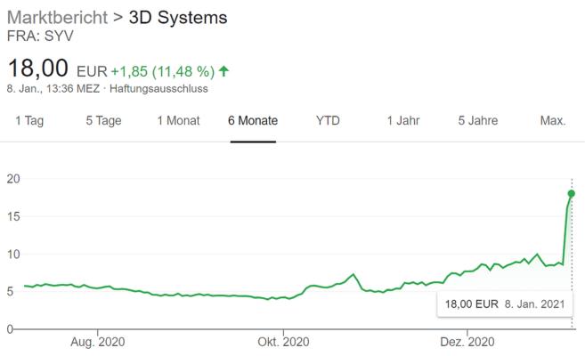 Aktienkurs von 3D Systems zum 08.01.2021