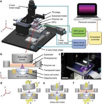 Das 3D-Druck-System im Detail