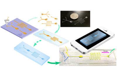 Flussdiagramm Herstellung von günstiger Mikrofluidik