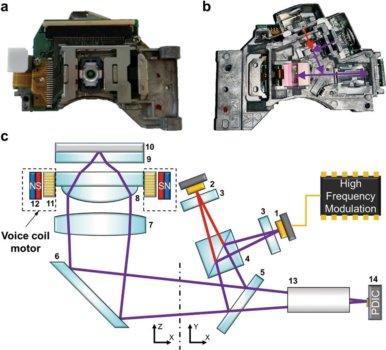 Details zur optischen Aufnahmeeinheit