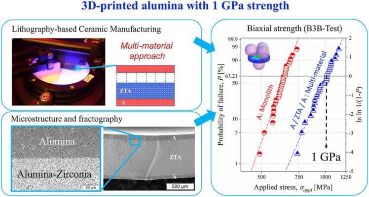 3D-Druck mit monolithischem Aluminium und mit dem Multimaterial-Ansatz und die Ergebnisse grafisch dargestellt