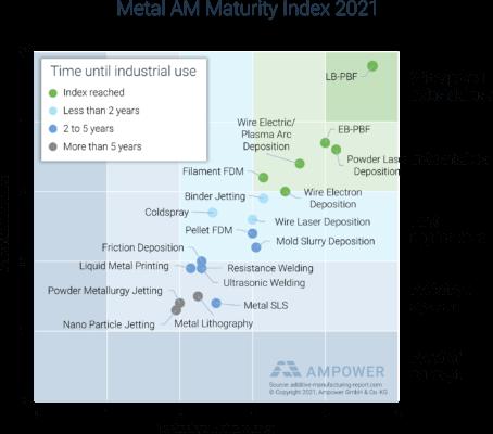 3D-Druck-Metall Maturity Index 2021 (Grafik)