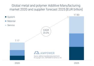 Metall und Polymer im 3D-Druck: Prognose bis 2025 (Grafik)
