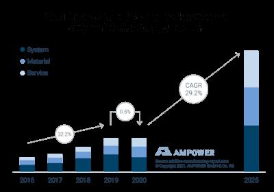 3D-Druck-Metall Prognose 2025 (Grafik)