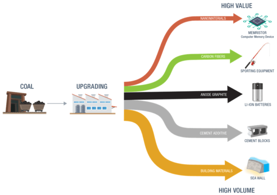 Grafik zu Advanced Coal Processing Programm