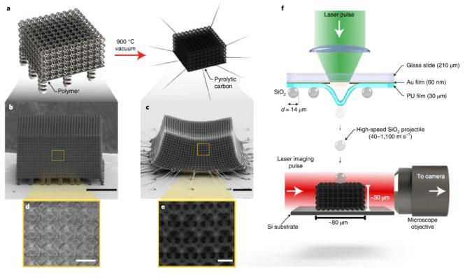 Nanostrukturiertes Material, Grafik von der Herstellung bis zu den Ergebnissen
