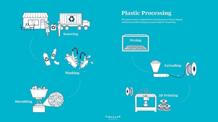 Filament aus Plastikabfall