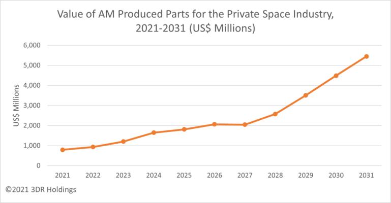 Prognose Gesamtwert 3D-Druck-Teile bis 2031