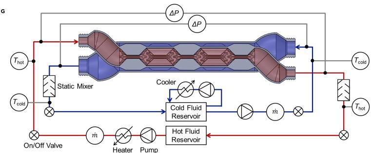 Aufbau eines 3D-gedruckten Wärmetauschers