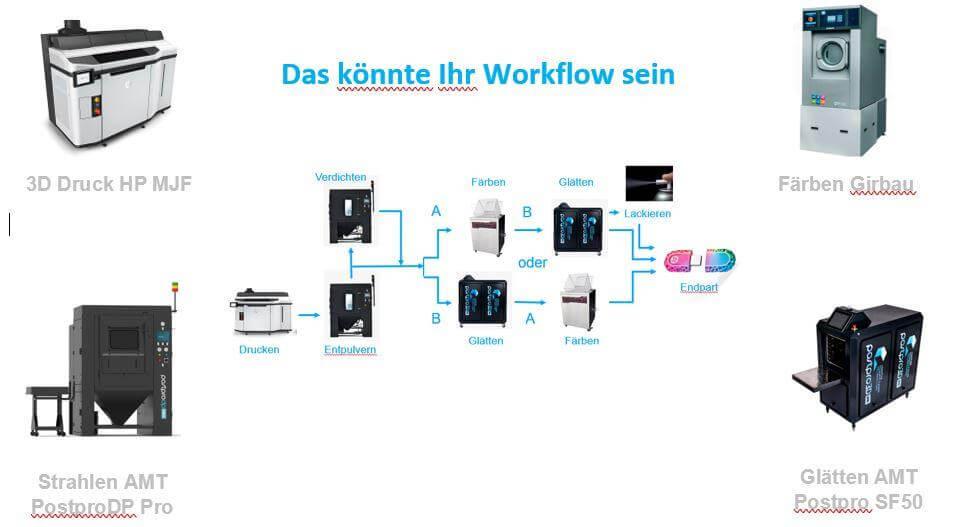 Beispiel für 3D-Druck-Workflow