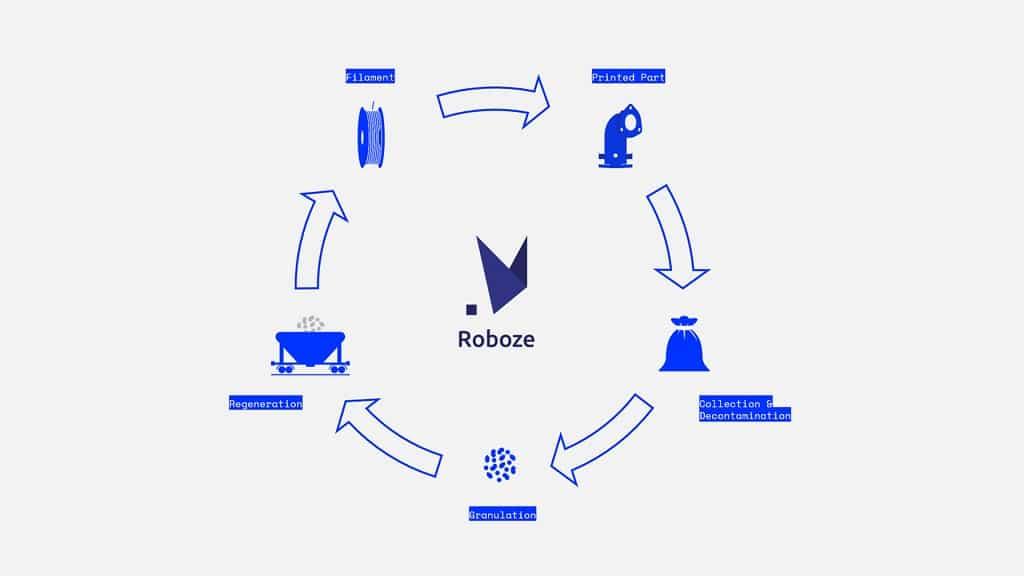 Kreislaufwirtschaft bei Roboze (Grafik)