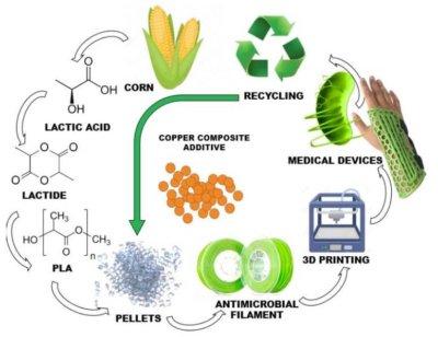 3D-Druck und Recycling Ablauf