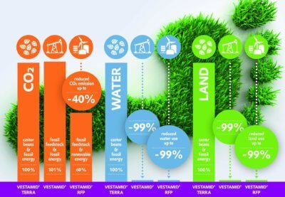 Grafik zur PA12-VESTAMID-CO2-Bilanz