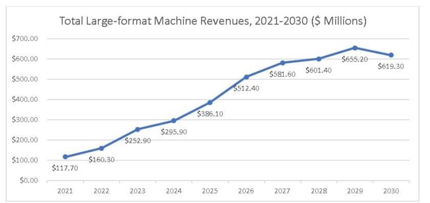 Gesamtumsatz mit großformatigen 3D-Druckern bis 2030
